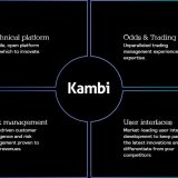 Kambi расширяет партнерство с Napoleon Games